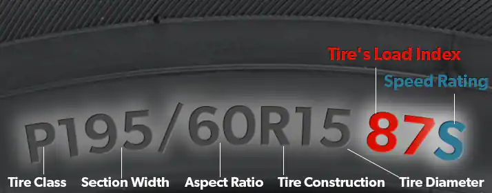 Conventional tire code. Credit to TireRack.